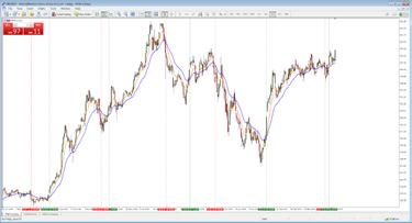 strategijos akcijų prekyba akcijų prekybos tinklaraščiai