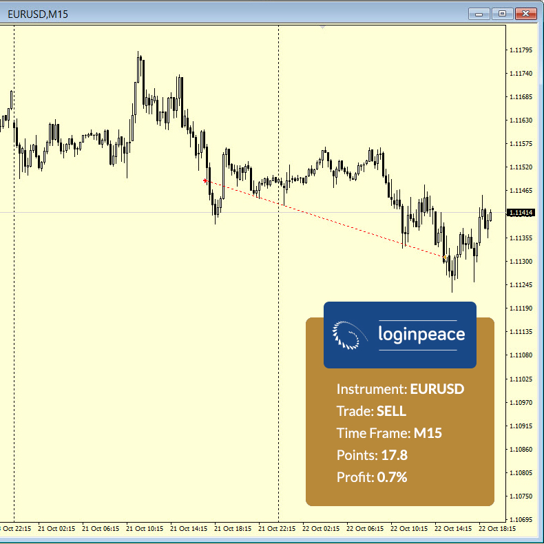 dienos prekybos strategijos auksas