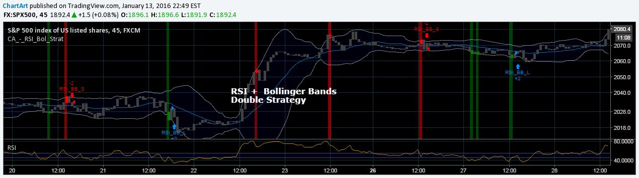 rsi bollinger band strategija