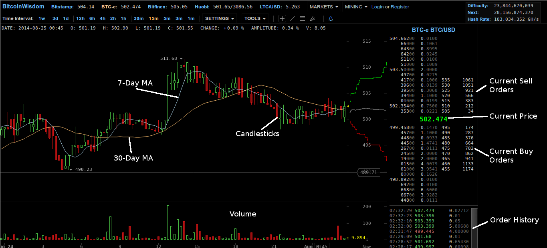 bitcoinwisdom btc usd