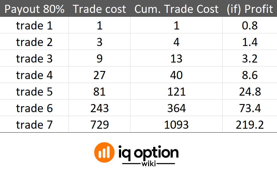 iq variantai martingale strategija automatizuota prekybos sistemos kaina