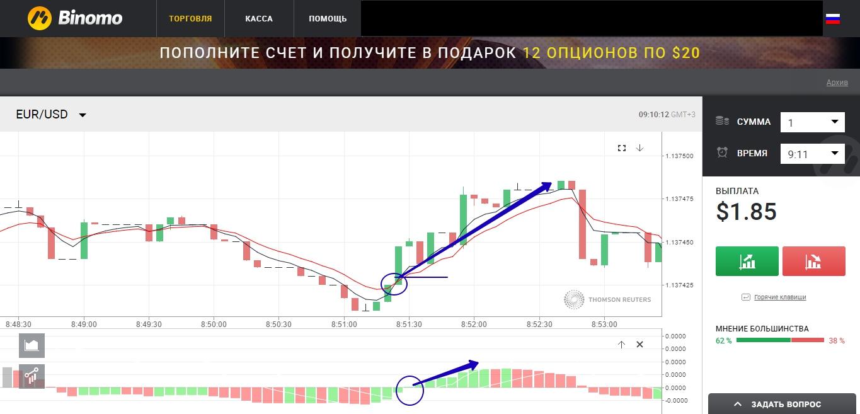 dvejetainių opcionų akcijų rinka
