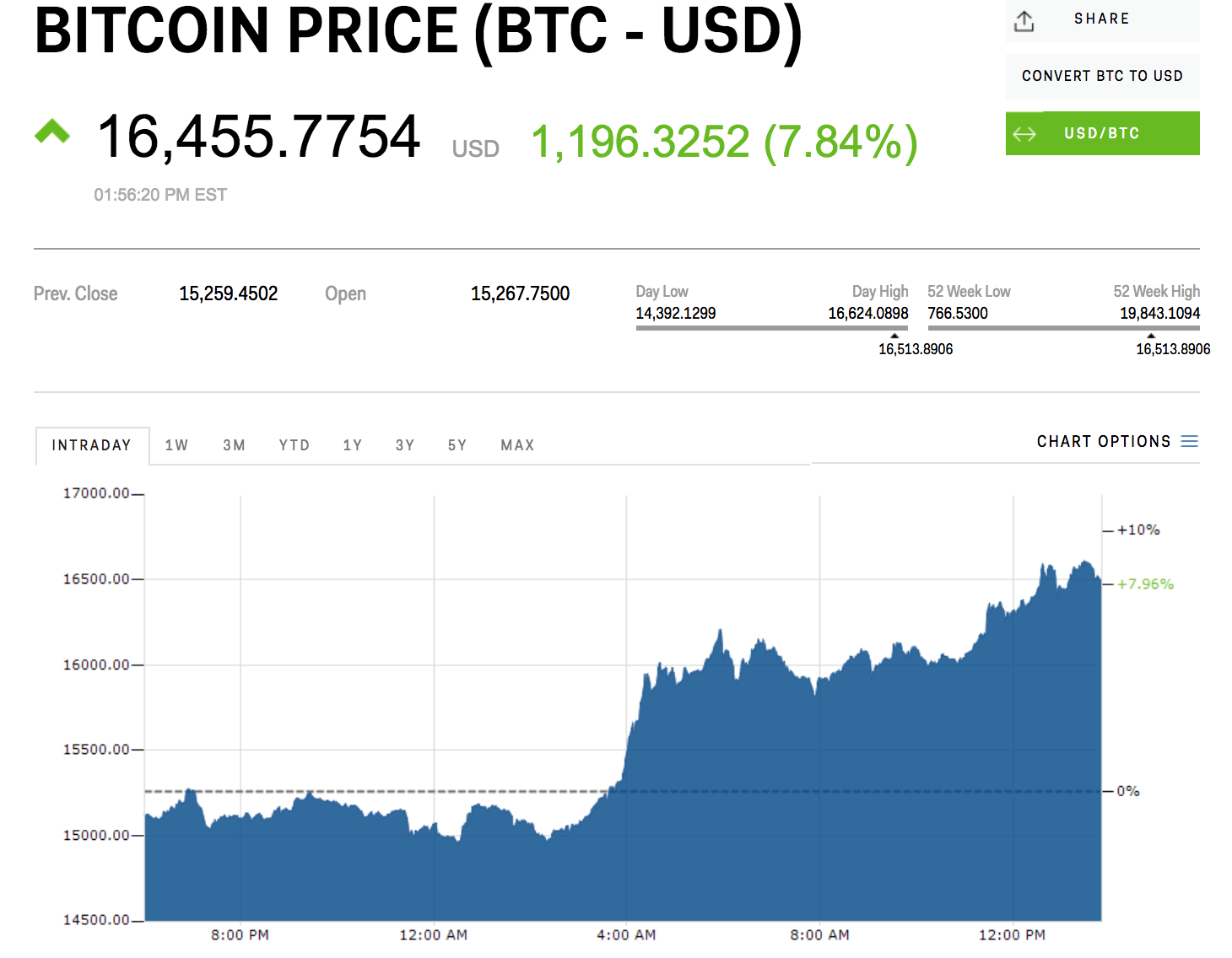 bitcoin usd exchange rate prekybos opcionais filipinai