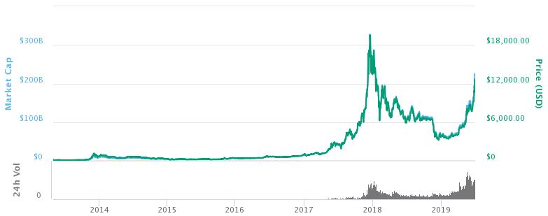 galite gauti pinig i bitcoin kuri kripto moneta yra geriausia investicijoms