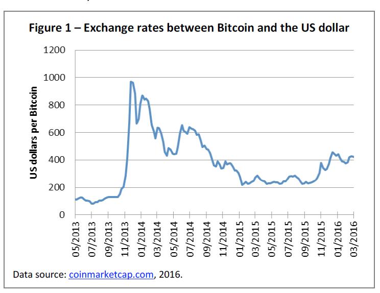 bitcoin usd exchange rate teisininkų dvejetainiai variantai
